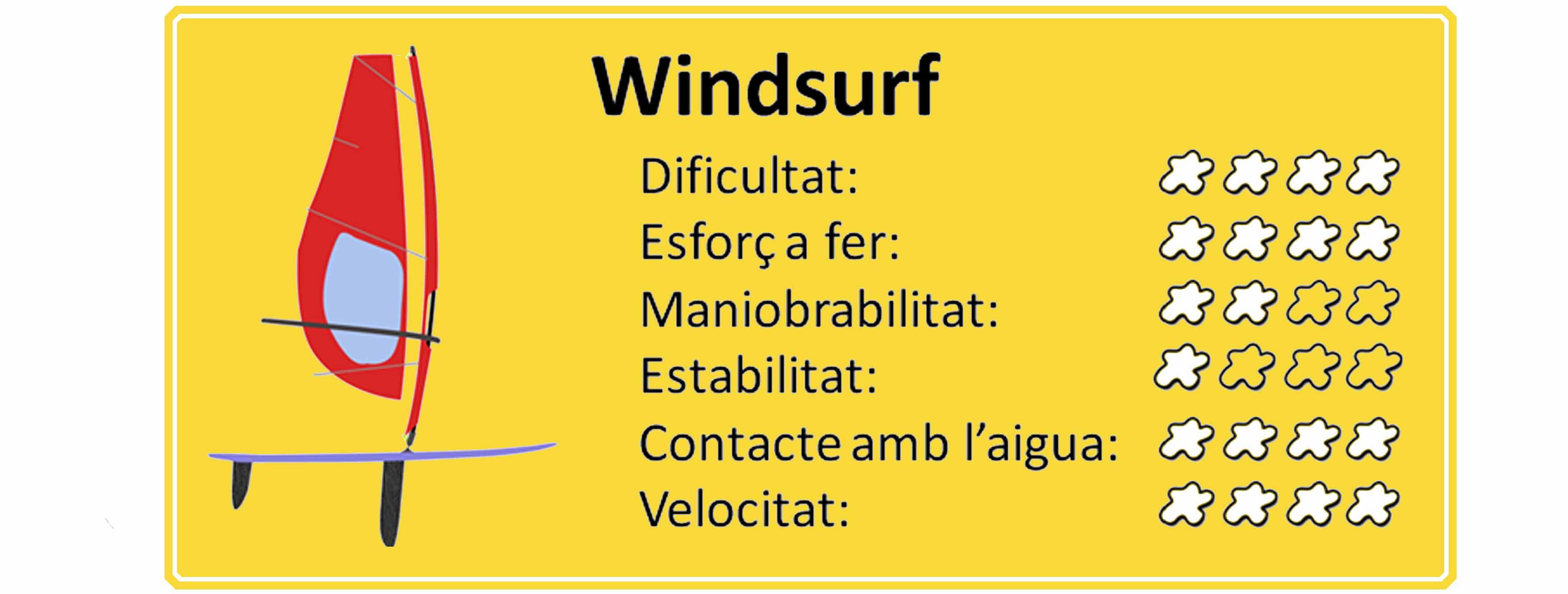 prestacions windsurf