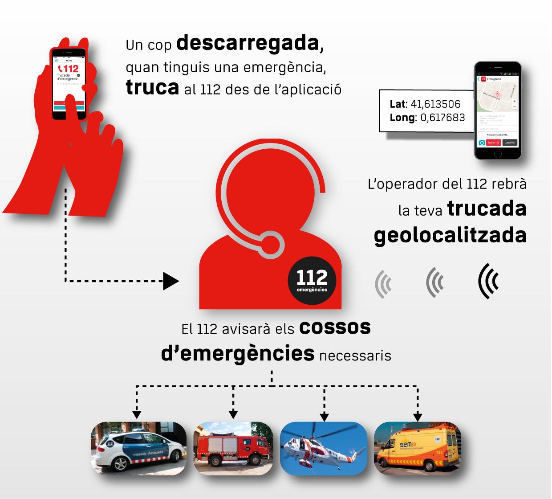 infografia 112